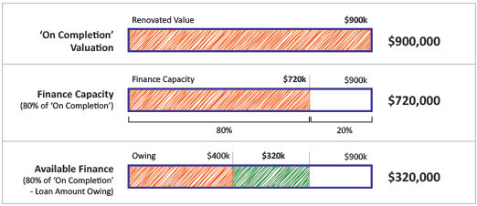 Chart for Calculating On Completion Renovation Finance